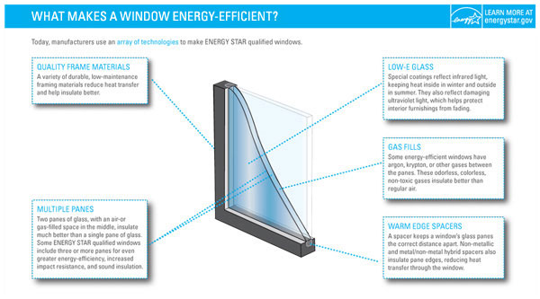 efficientwindows-energystargov